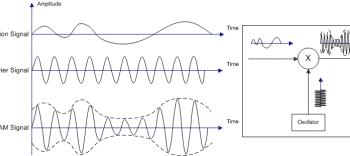 AM, The Original Speech Transmission Mode