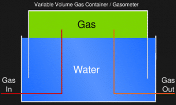Building A Gasometer To Store Wood Gas And Other Bio-Fuels